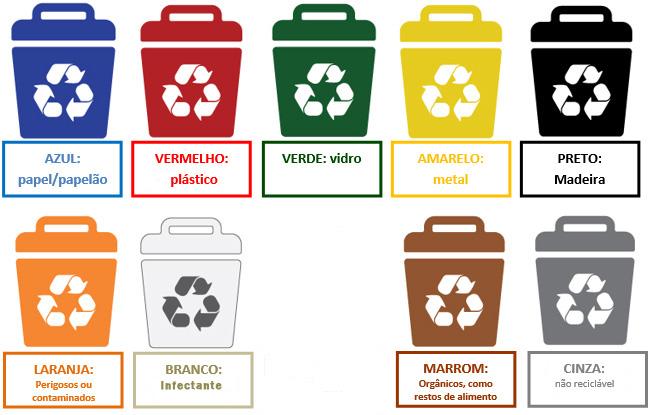 sistema de cores para descarte de resíduos